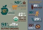 Organic buyers